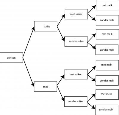 Een leeg boomdiagram